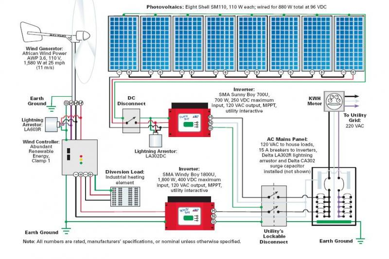 Home Wind Solar System Diagram Free Wiring Diagram For You